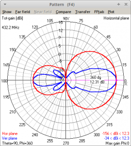 70cm Hex Quados pattern by 4NEC2
