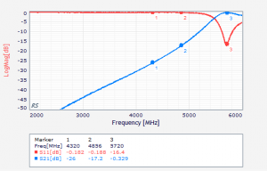 S-Parameter for filter tuned to 5720MHz
