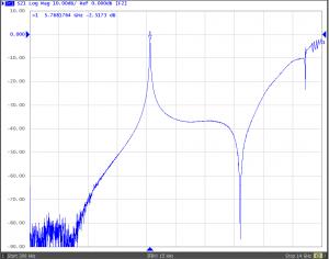 pipecap 5mm  probes 5760MHz